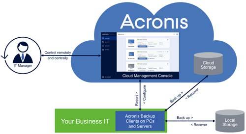 acronis backup server centralized management