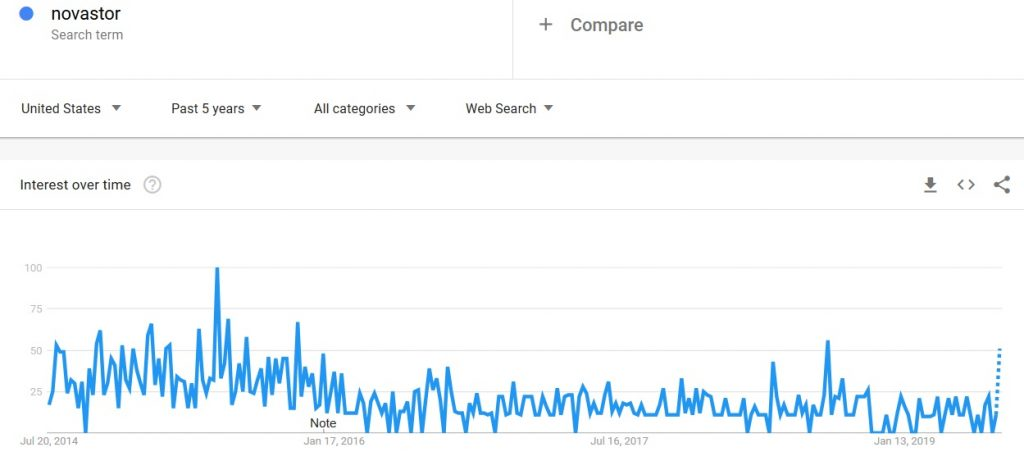 novastor search term interest in google