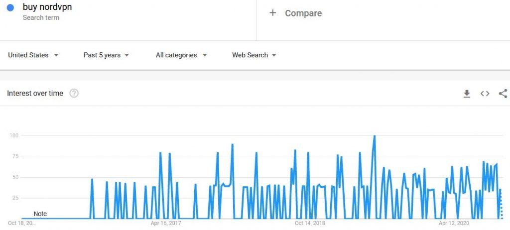 Google trend buy nordvpn search request October 2020