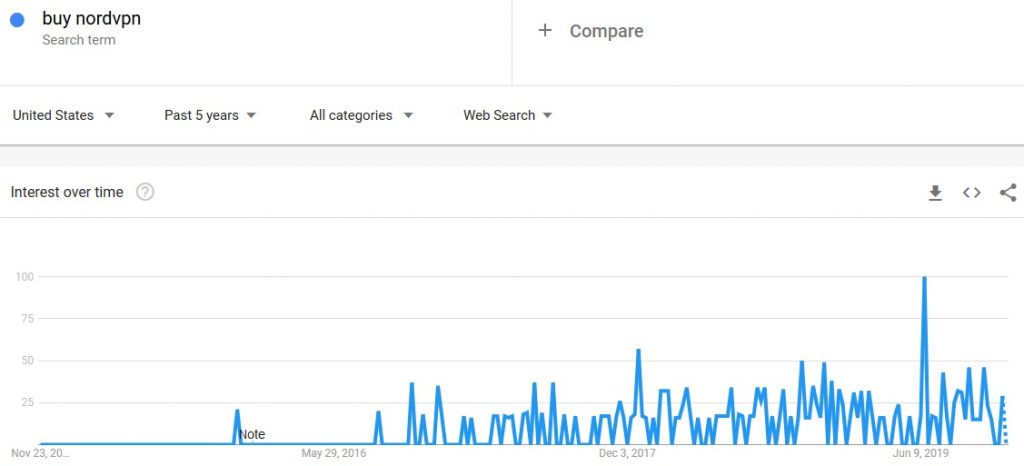 nordvpn google trends search results