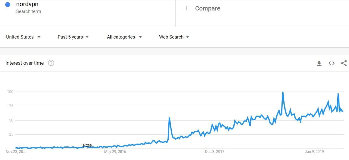 """Keyword search """"NordVPN"""""""
