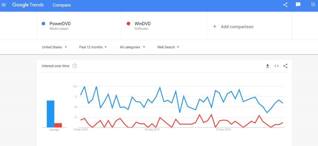 CyberLink PowerDVD vs WinDVD Comparison