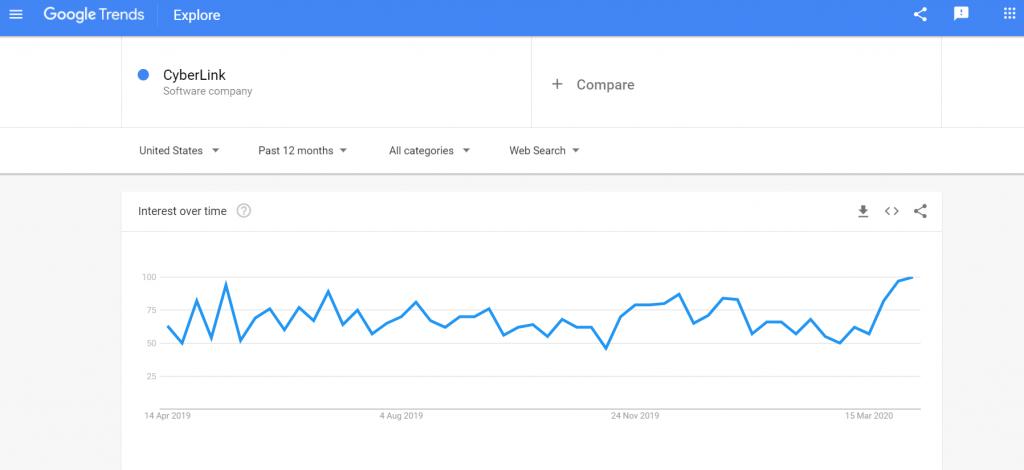 CyberLink search popularity Google Trends