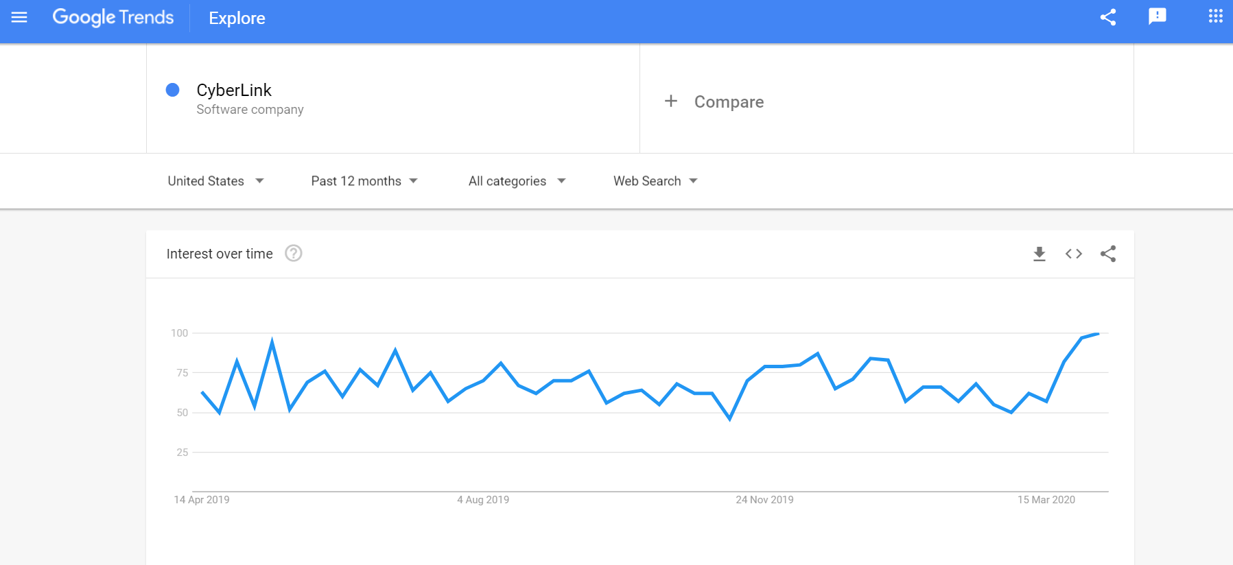 CyberLink search popularity Google Trends