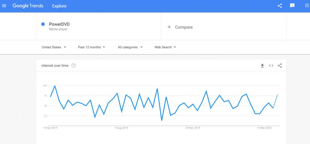 PowerDVD search trends