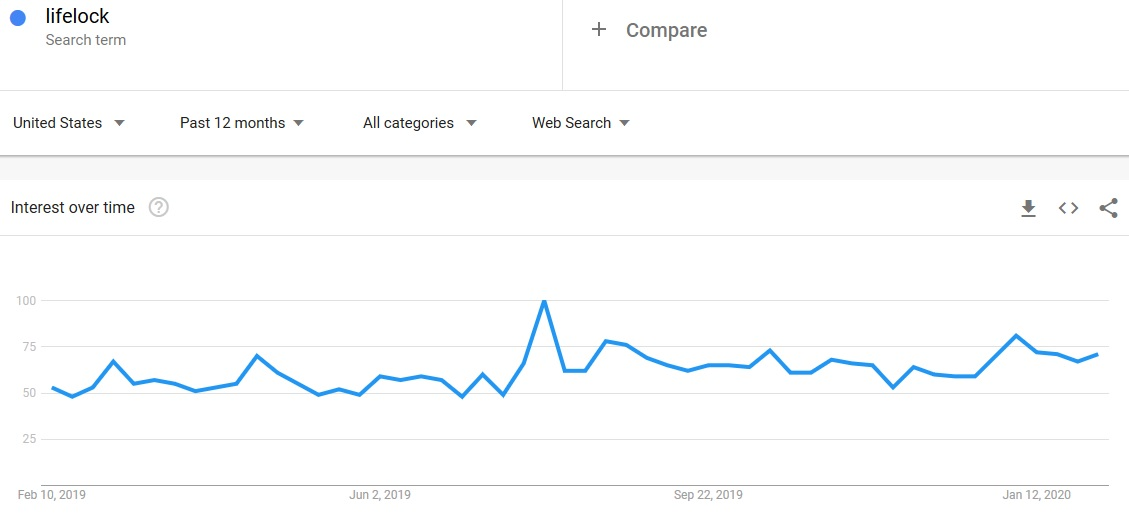 lifelock search term google trends