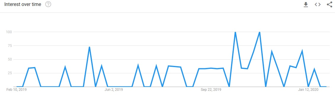 lifelock ultimate plus google trends