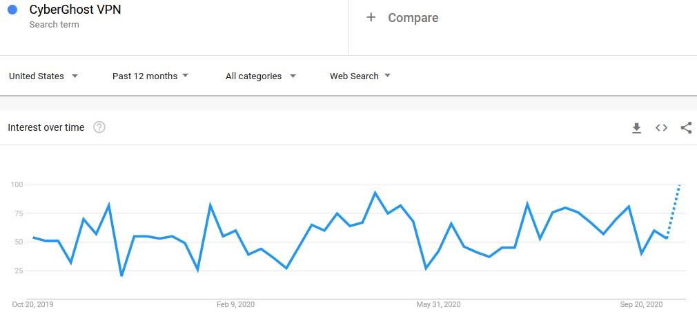 CyberGhost VPN Google Trends