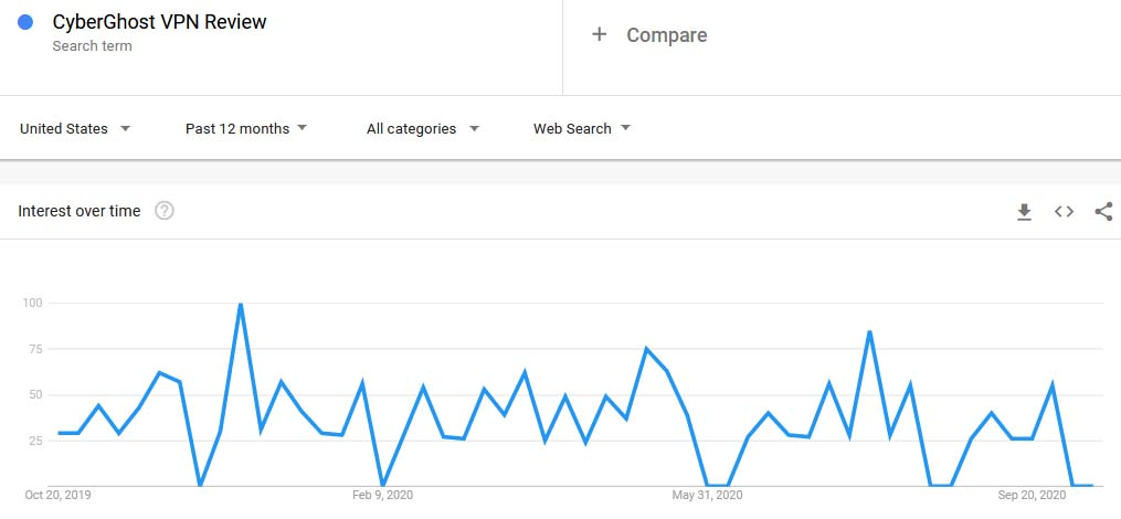 CyberGhost VPN Review Google Trends