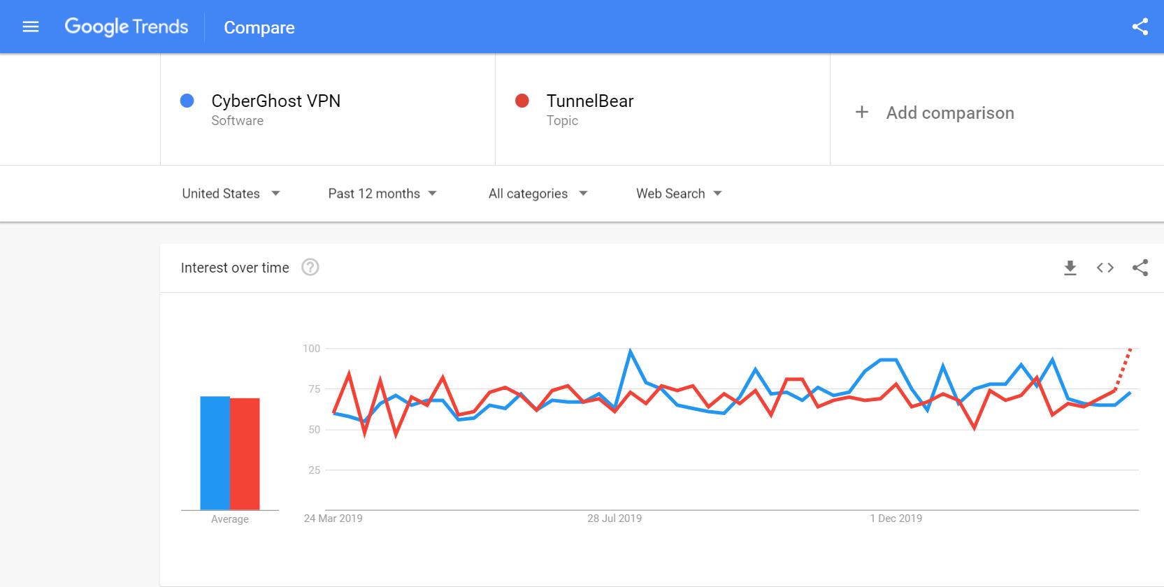 CyberGhost vs TunnelBear Search Comparison