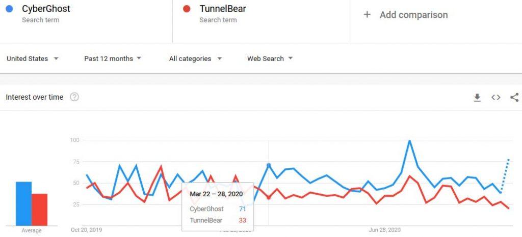 CyberGhost vs TunnelBear trends comparison