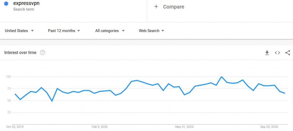 ExpressVPN Google Trends Autumn 2020
