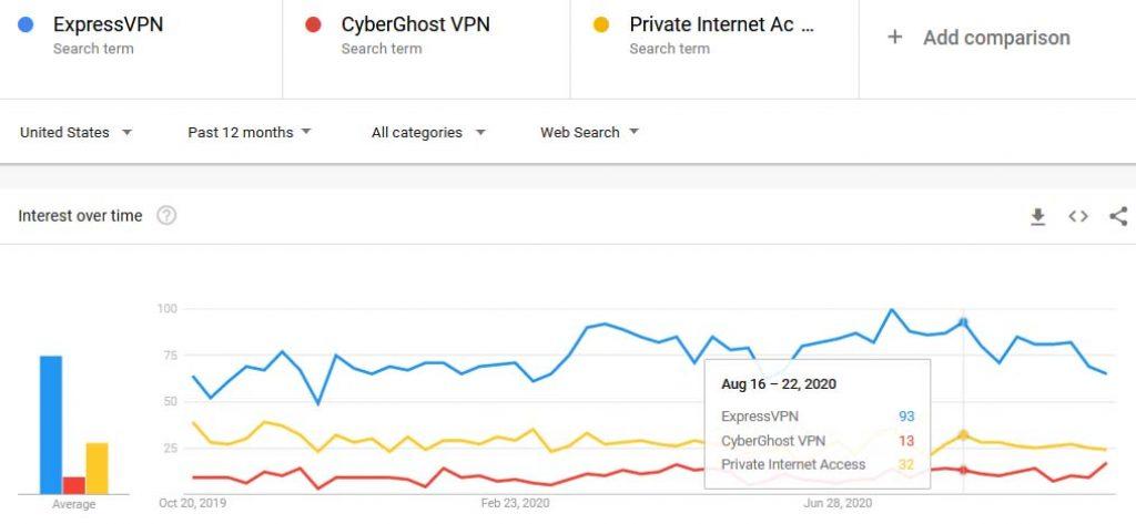 ExpressVPN vs CyberghostVPN vs PIA trends comparison