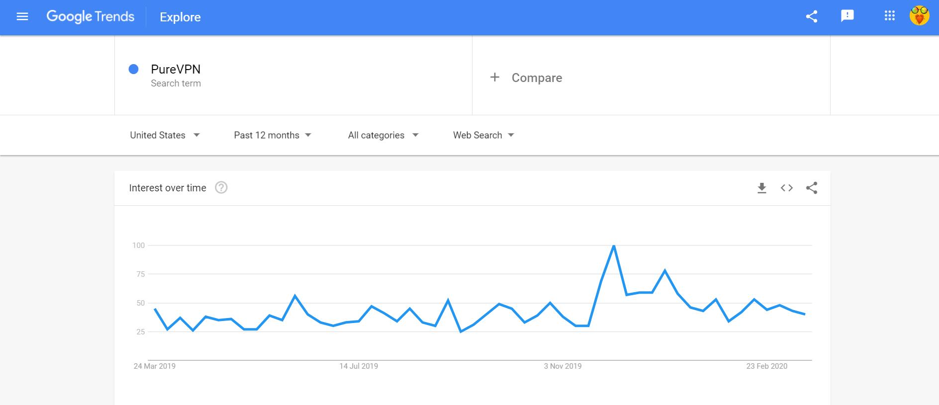 Google trends PureVPN