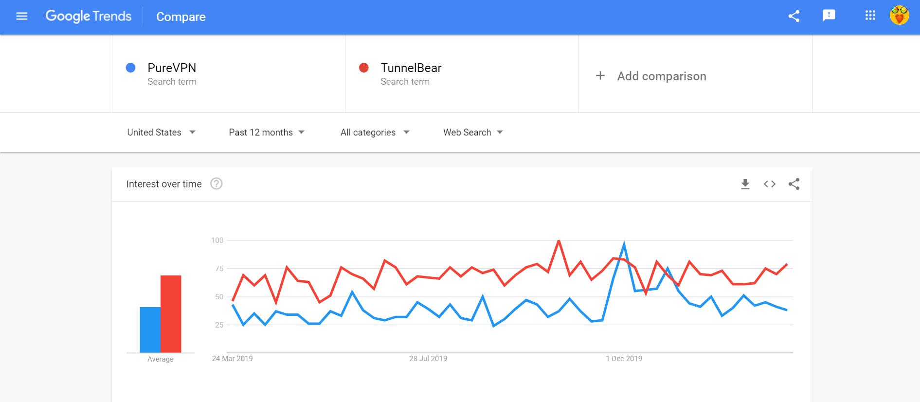 Google trends compare PureVPN vs TunnelBear