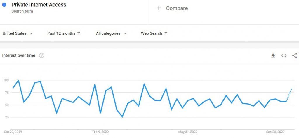 Google trends private internet access
