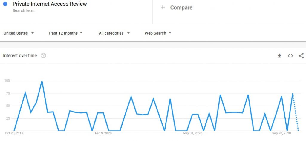 Google trends private internet access review