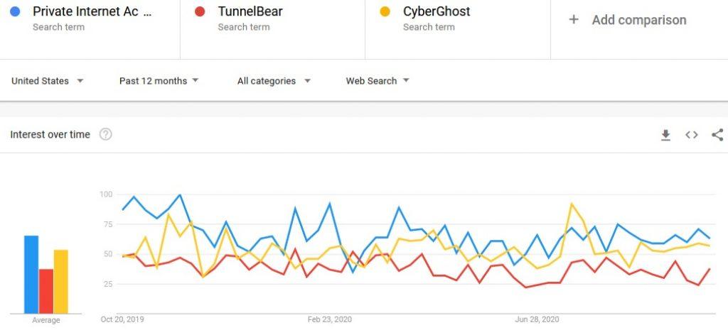 Google trends private internet access vpn vs competitors