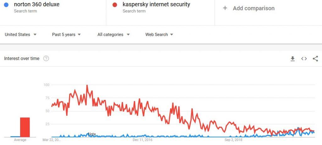 Norton 360 Deluxe vs Kaspersky Internet Security