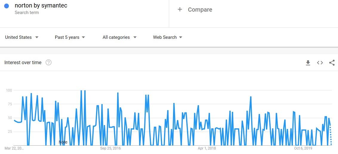 Norton by Symantec Google Trends