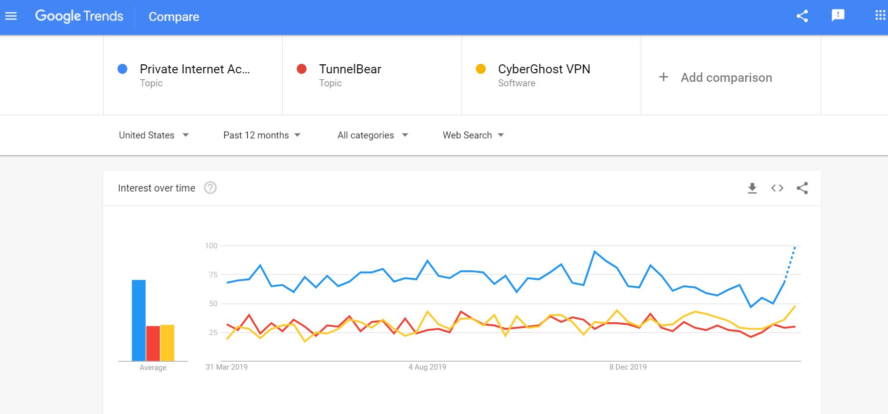 PIA vs CyberGhost vs TunnelBear comparison