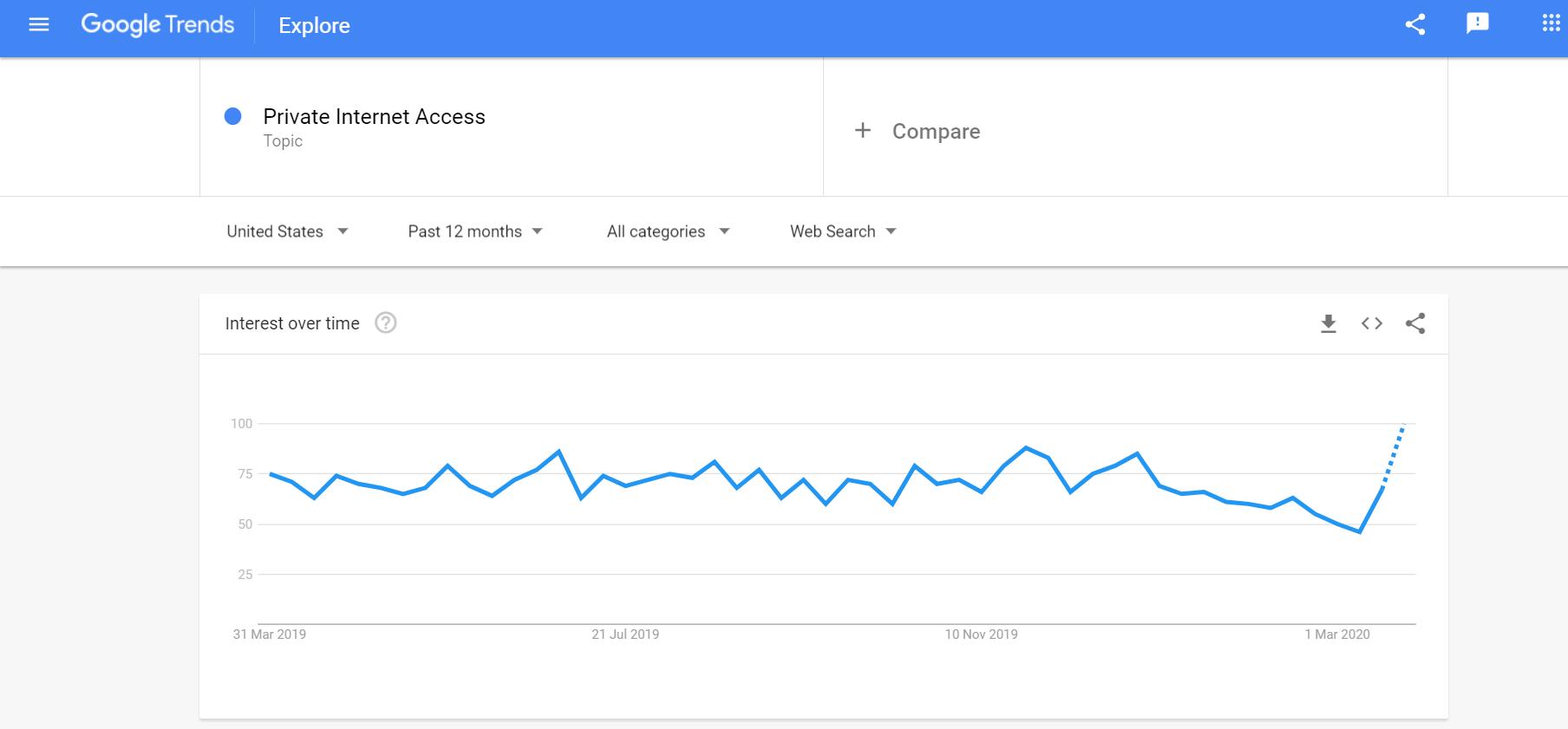 Private Internet Access Google Trends