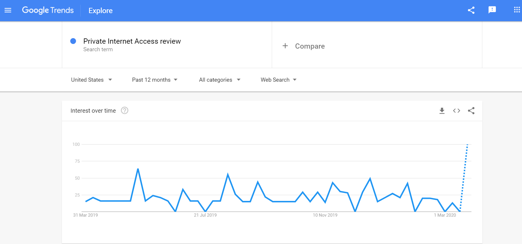 Private Internet Access Review Google Trends