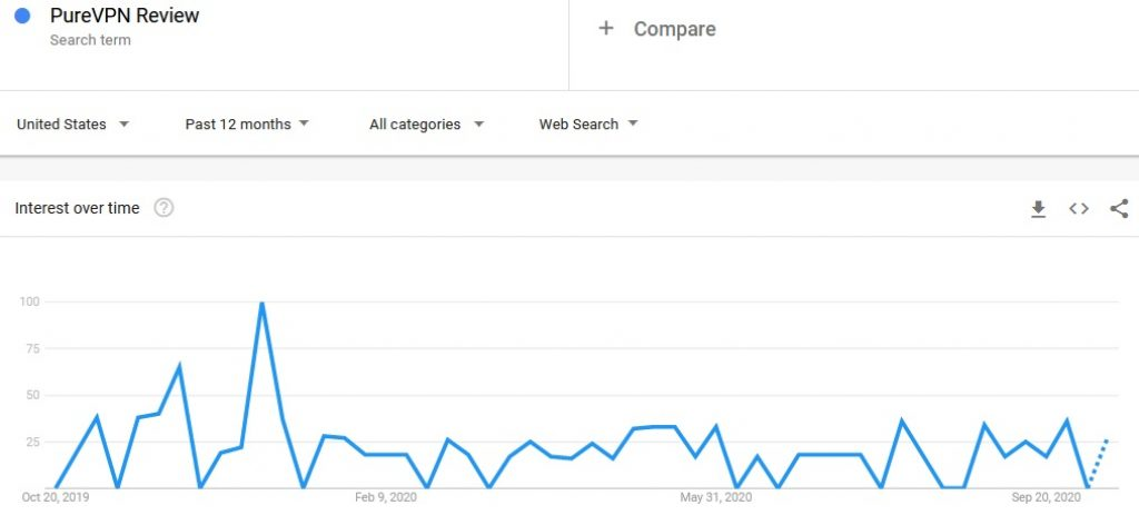 PureVPN Review Google Trends