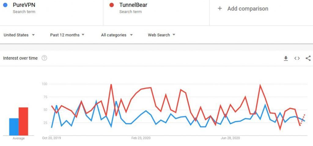PureVPN vs TunnelBear Google Trends October 2020