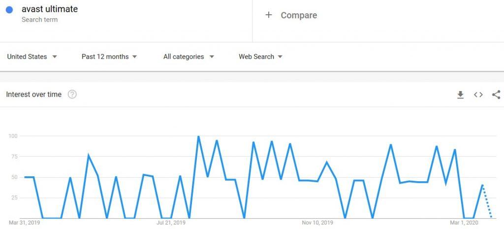 avast ultimate google trends