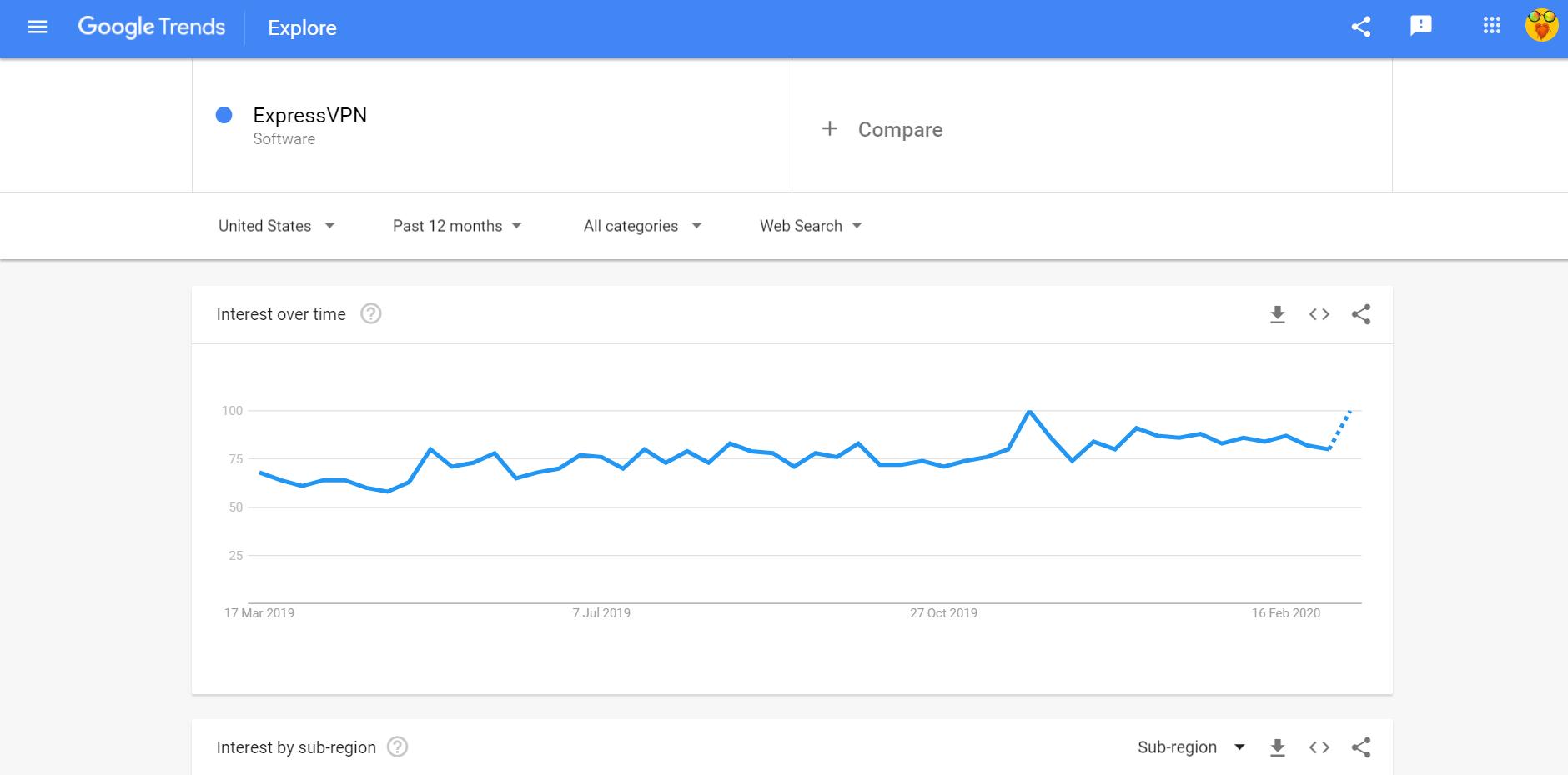 google trends ExpressVPN