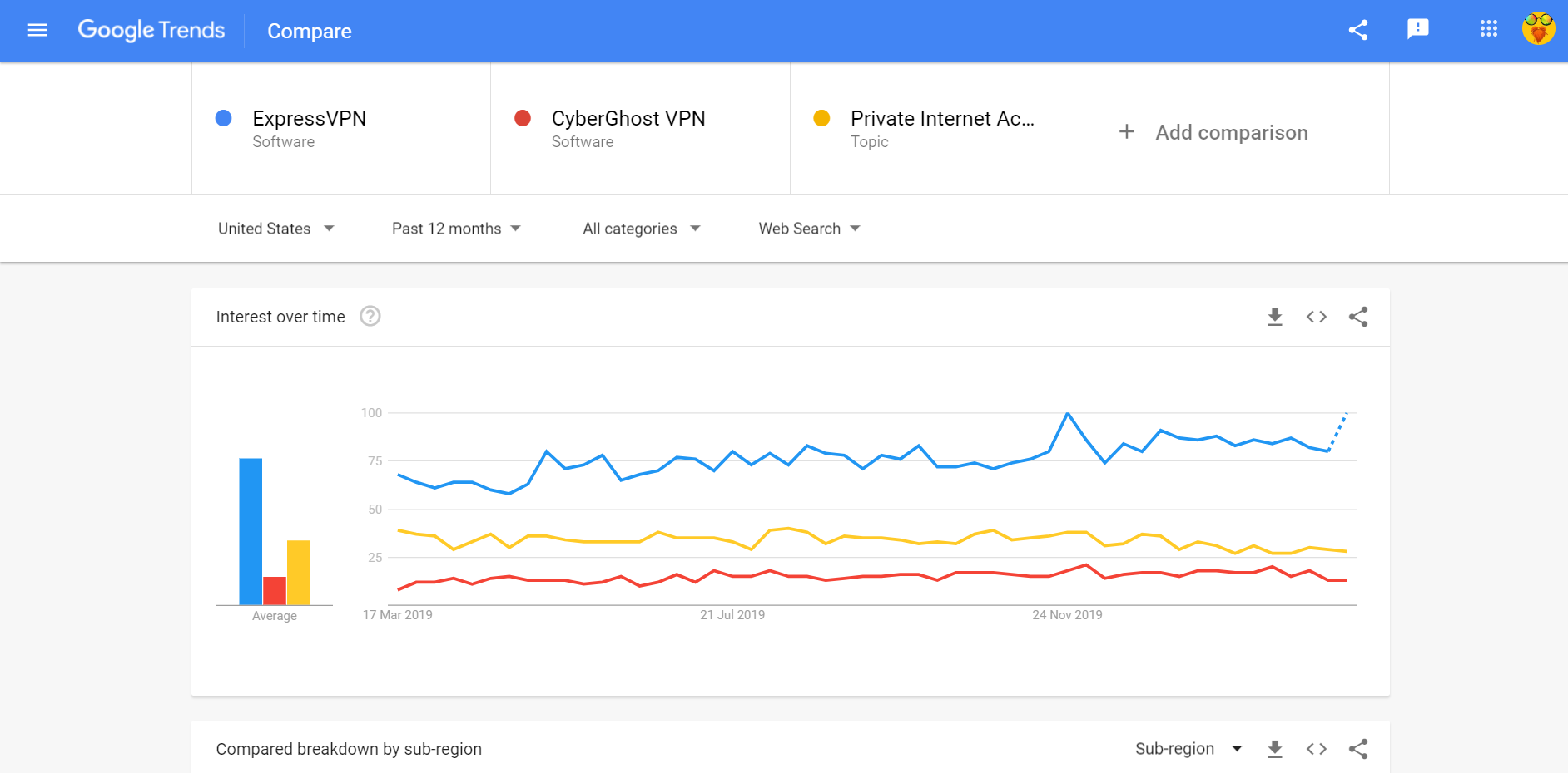google trends ExpressVPN comparison with competitors