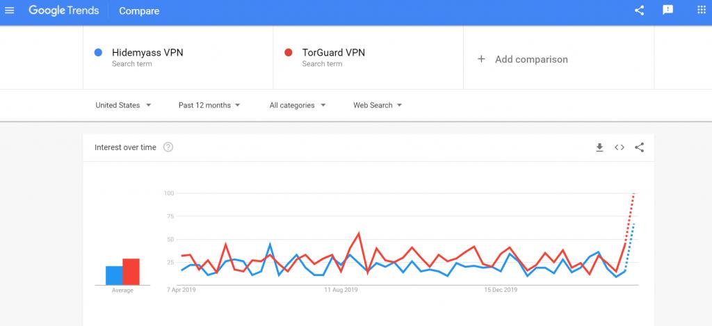 HMA vs TorGuard Trends Comparison