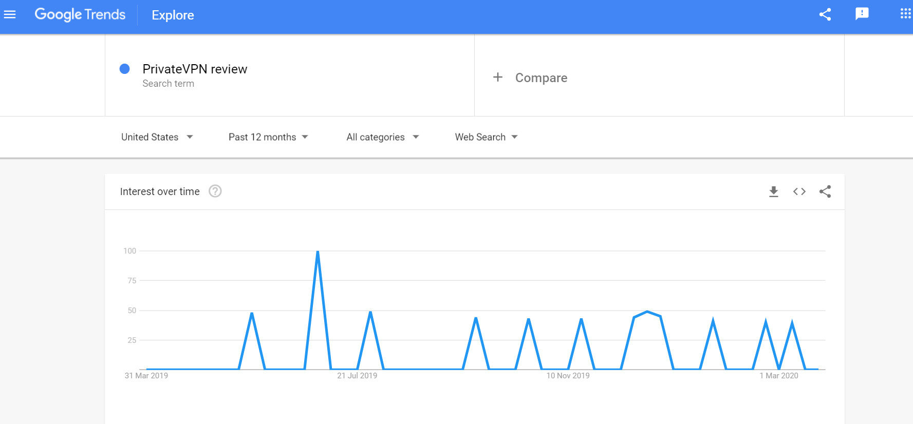 PrivateVPN Review Google Trends