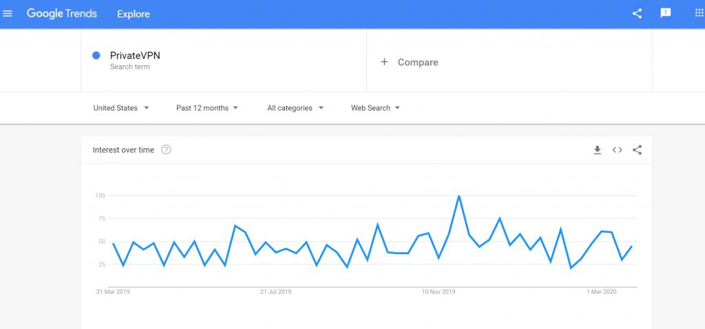 PrivateVPN Search Requests Google Trends