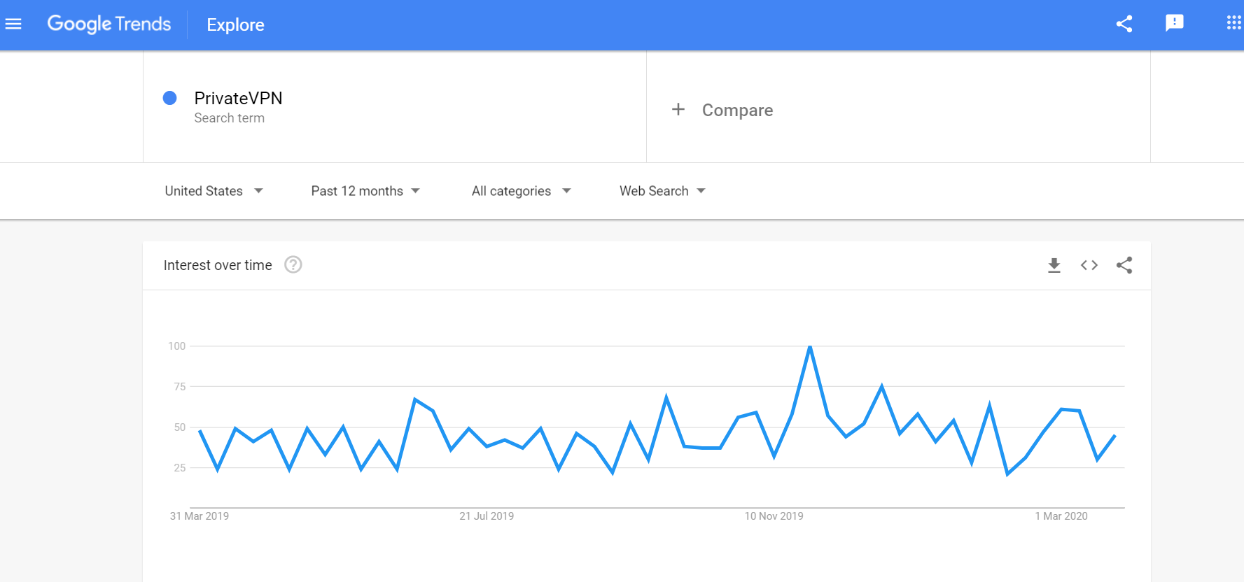PrivateVPN Search Requests Google Trends