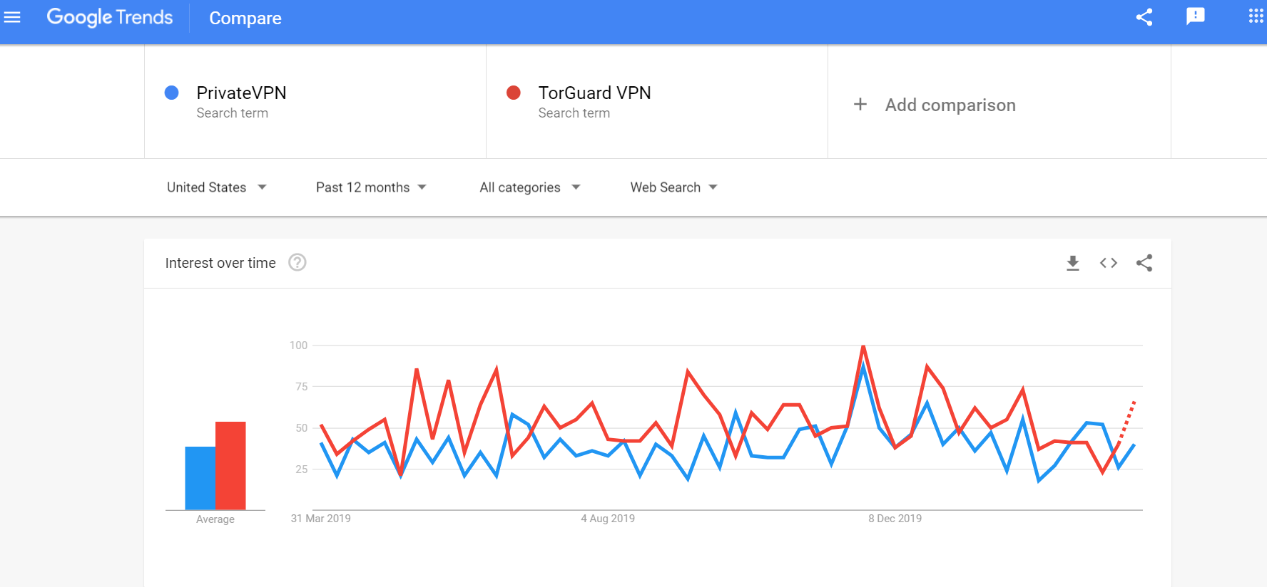 PrivateVPN vs TorGuard
