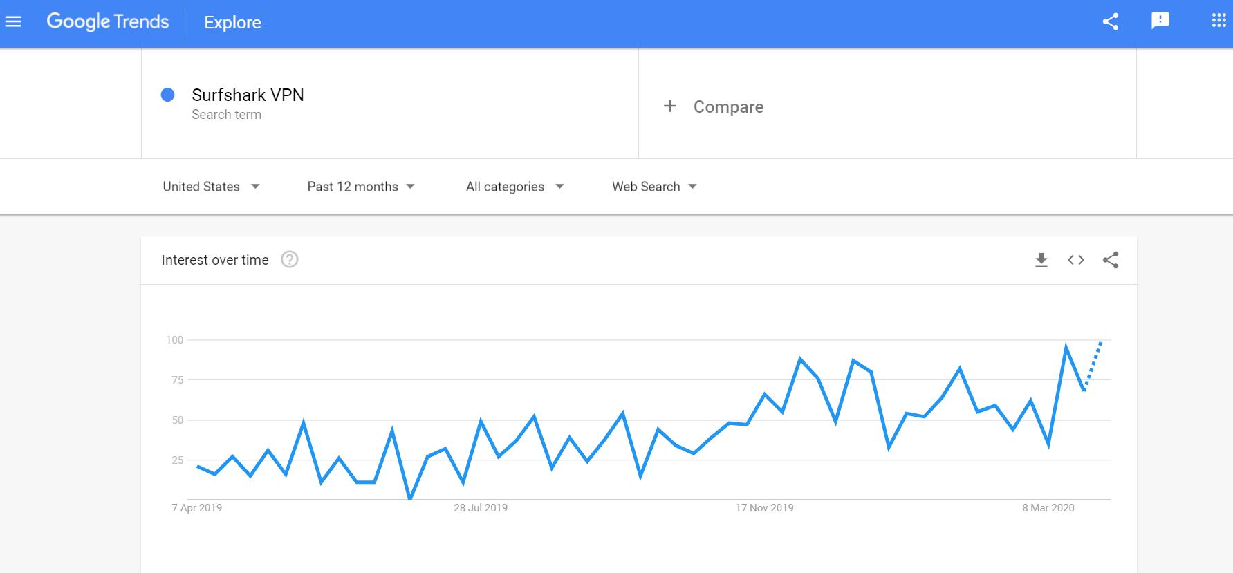 SurfShark VPN Google Trends