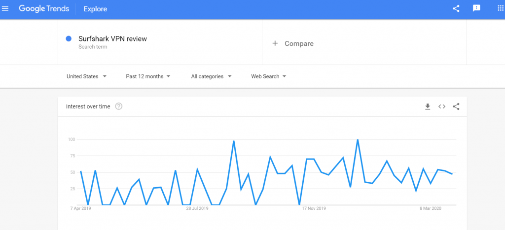 SurfShark VPN Review Search Term Google Trends
