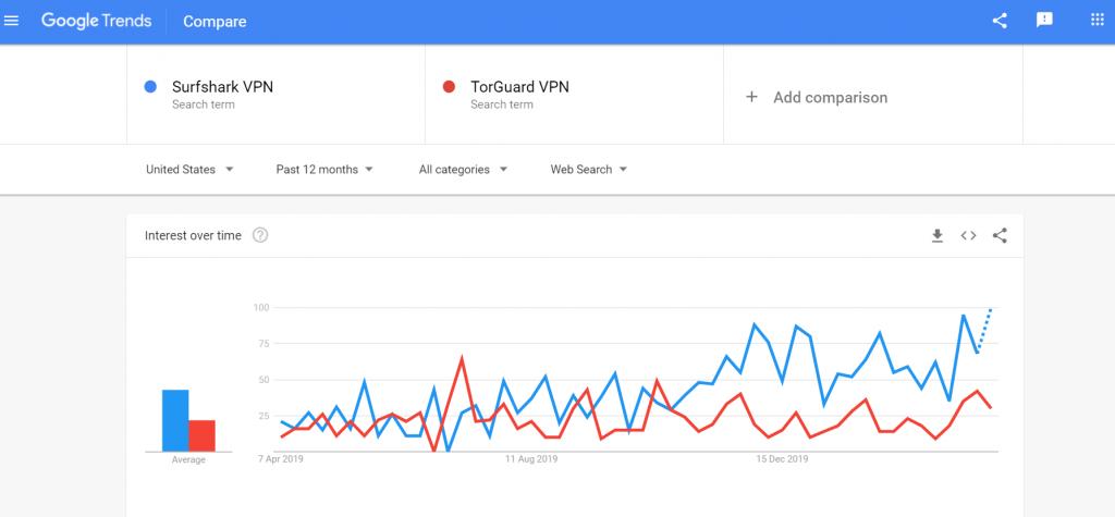 SurfShark VPN vs TorGuardVPN