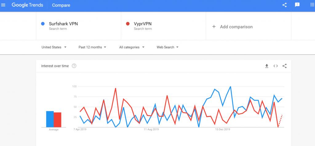 SurfShark VPN vs VyprVPN