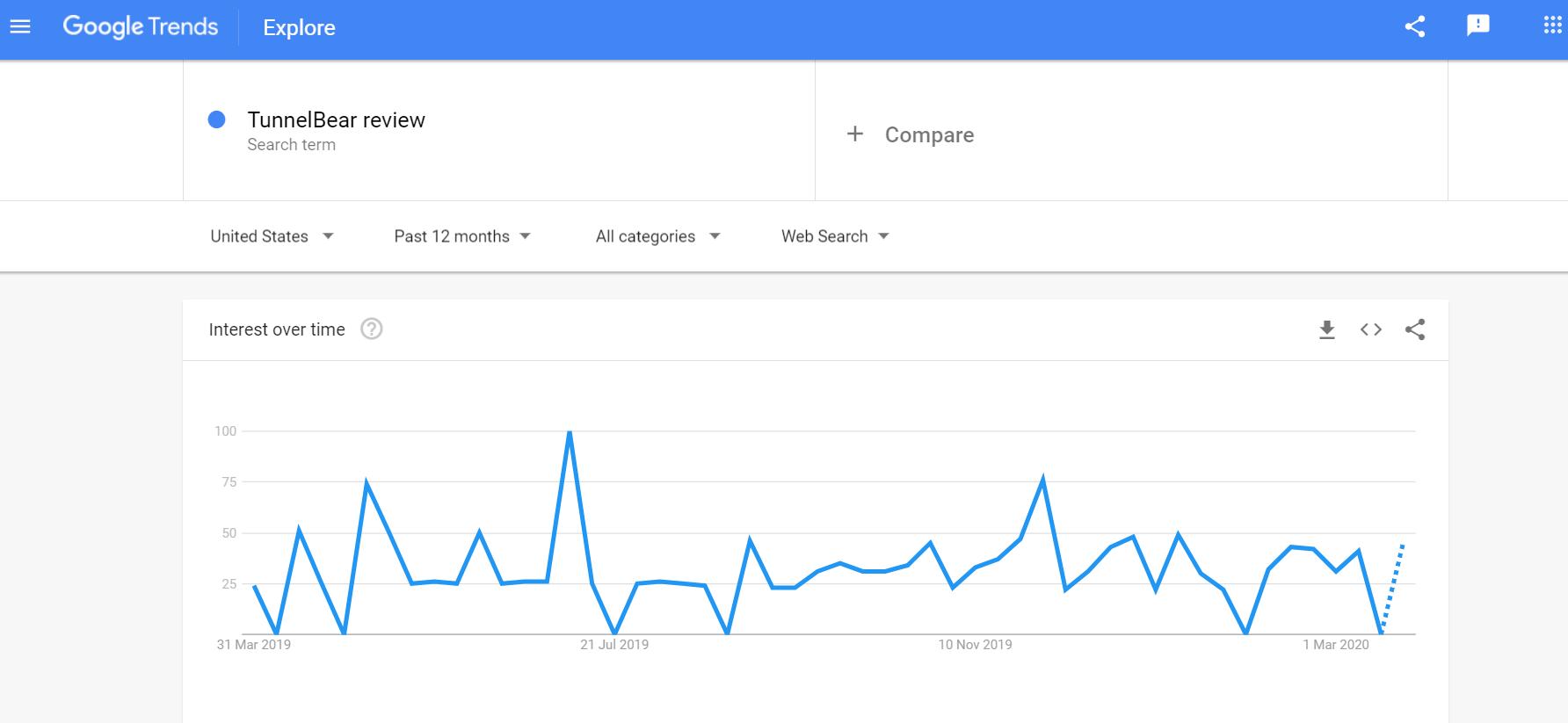 TunnelBear VPN Review Trends