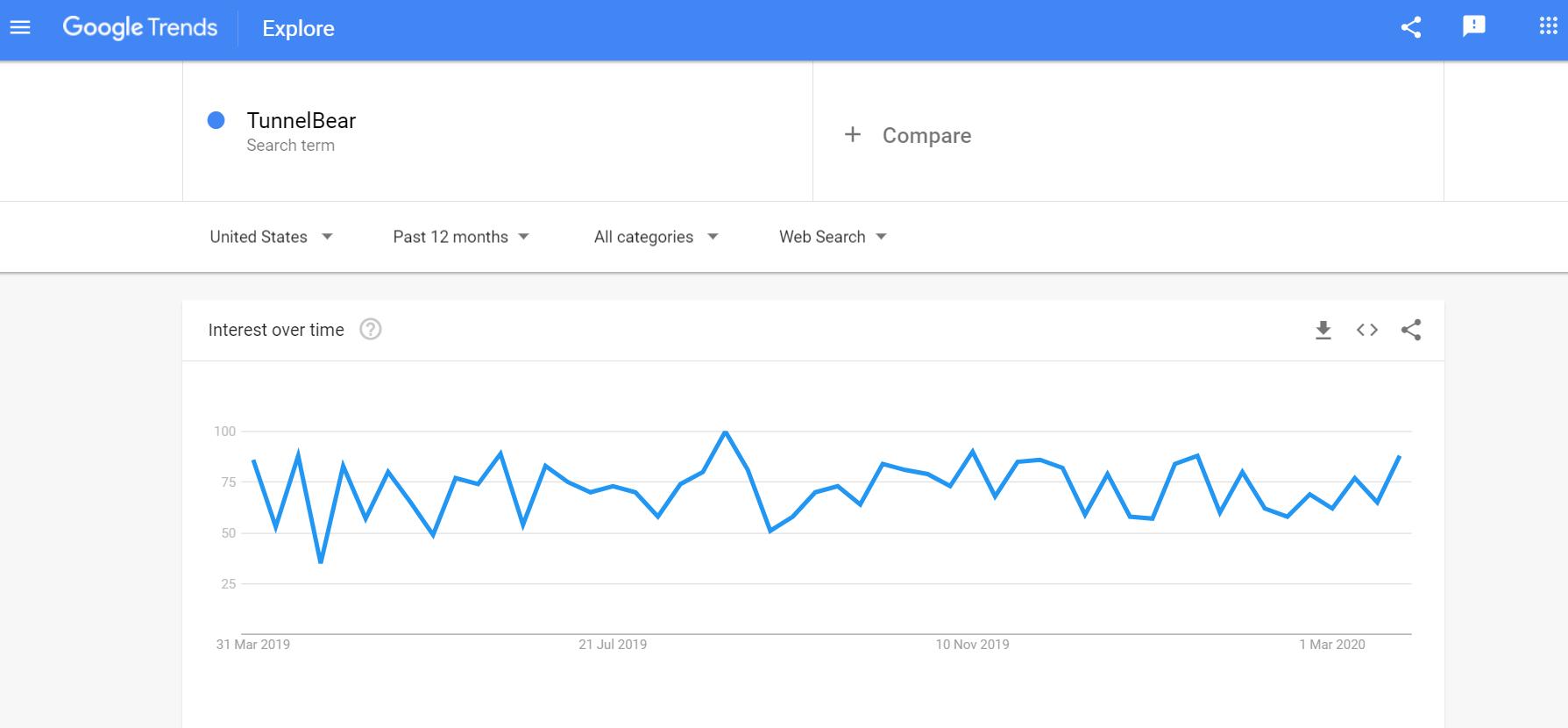TunnelBear VPN Trends