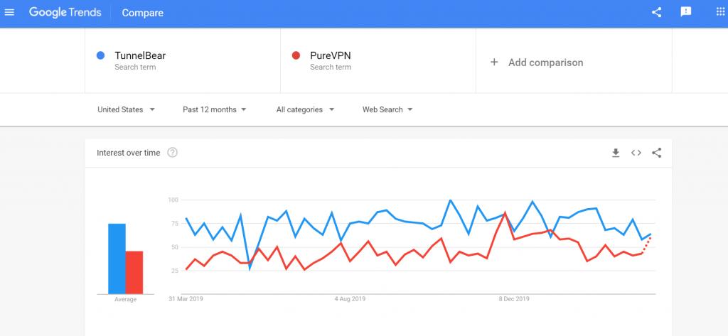 TunnelBear vs PureVPN