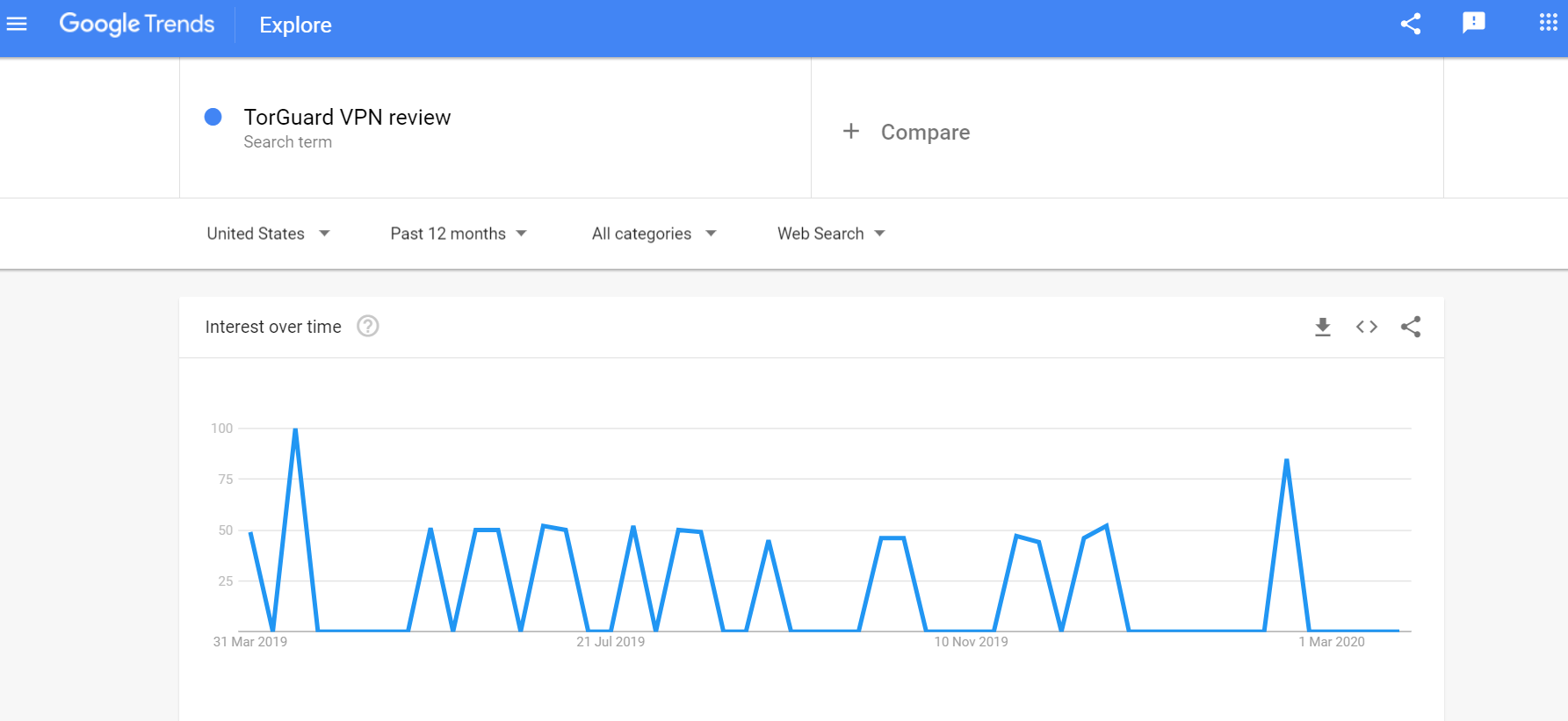 TorGuard VPN Review Google trends
