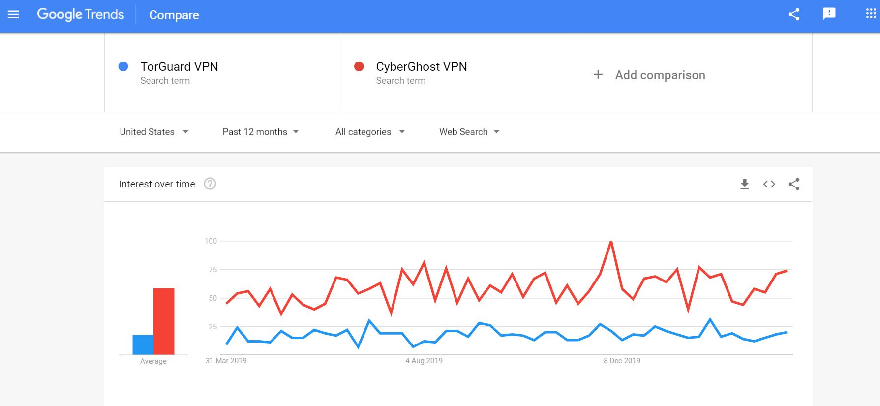 TorGuard vs CyberGhost