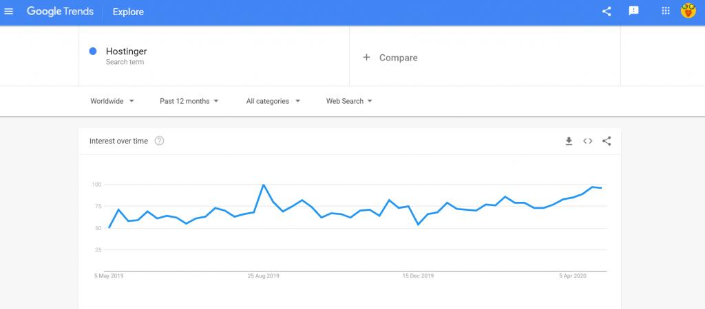 Google trends Hostinger
