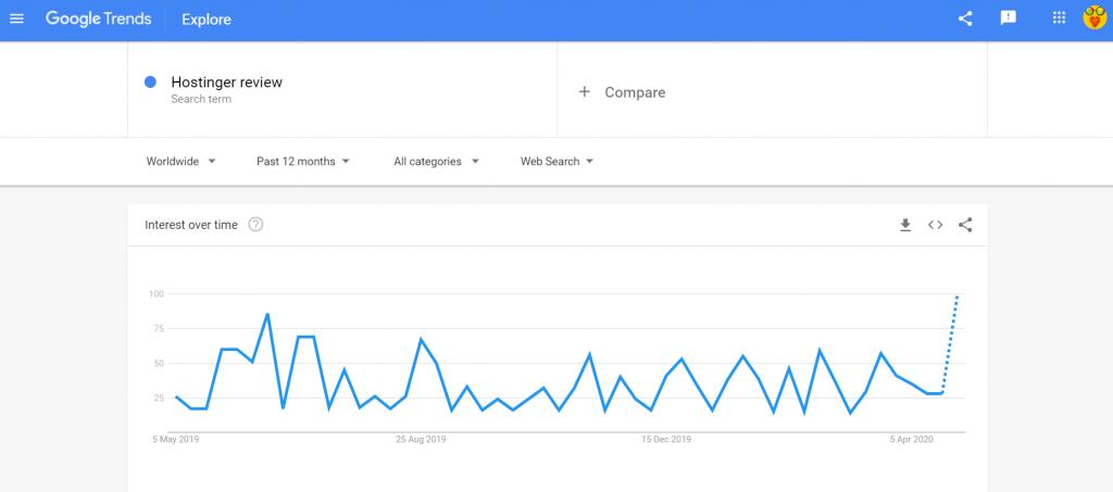 Google trends Hostinger review