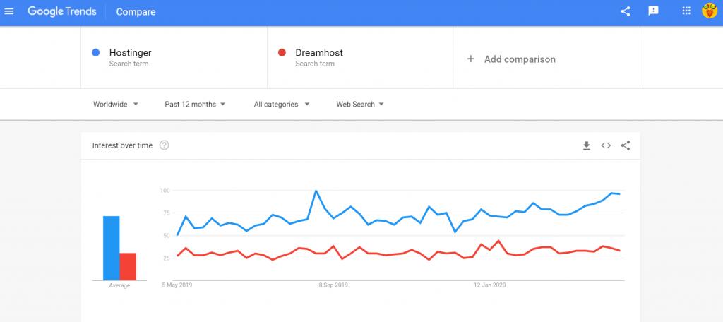 Google trends Hostinger vs Dreamhost