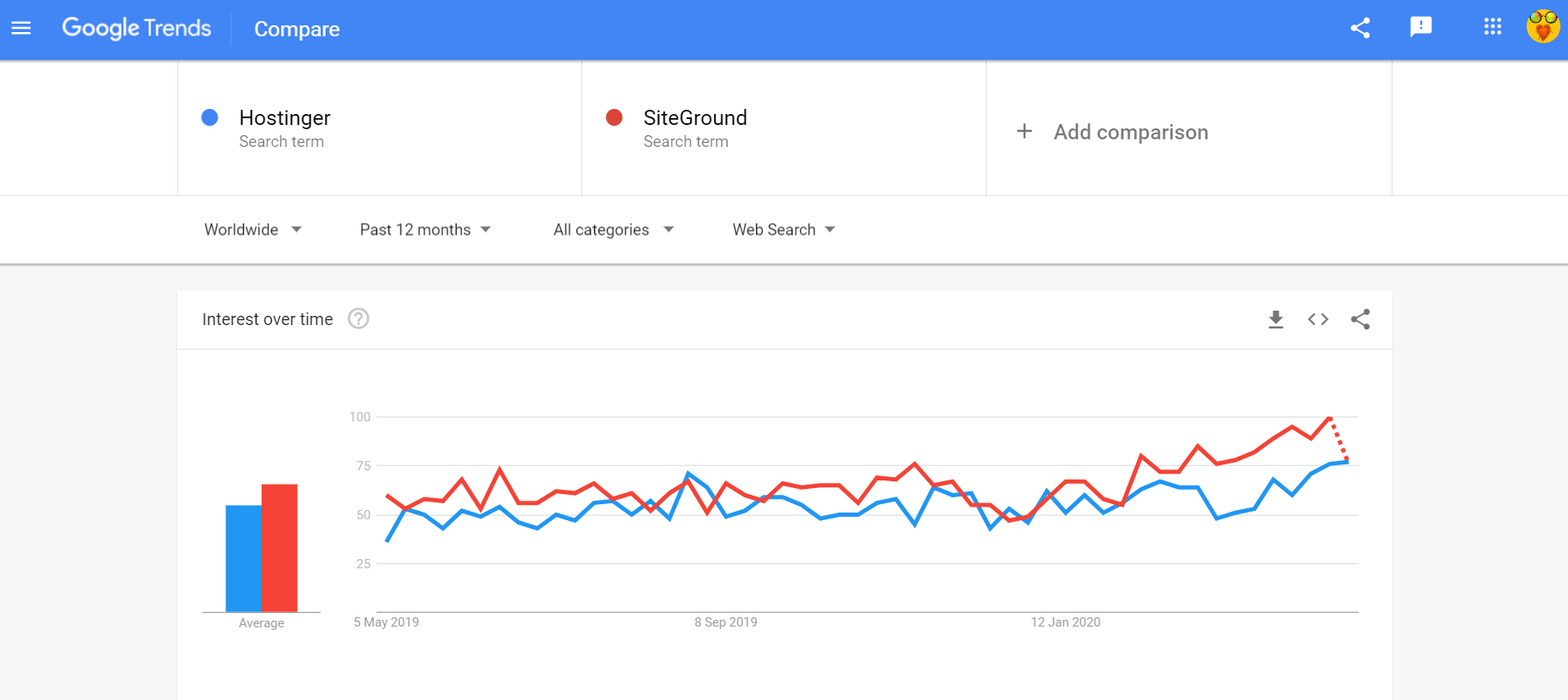 Google trends Hostinger vs SiteGround
